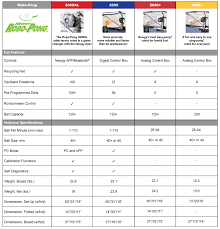 Robot Pong Comparison Chart Newgy