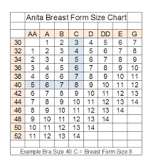 Anita Breast Form Fitting Chart Tips