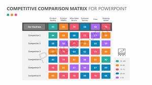 Matrix Chart Powerpoint Competitive Comparison Matrix For Powerpoint Chart Design