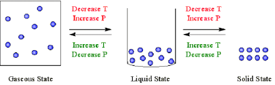 compressibility of solid liquid and gas. compressibility of solid liquid and gas t