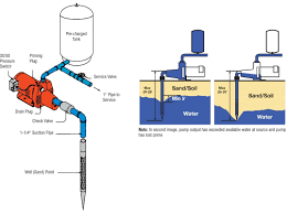 red lion water pump volt wiring diagram red automotive well pump wiring diagram 110 well wiring diagram pictures