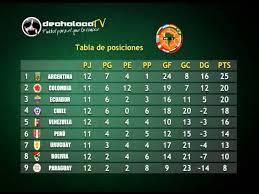 Tabla de posiciones de la eliminatoria suramericana al mundial de fútbol rusia 2018. Dechalaca Tv Eliminatorias Brasil 2014 Fecha 13 Tabla De Posiciones Youtube