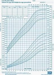Matter Of Fact Child Growth Chart Bmi Calculator Child