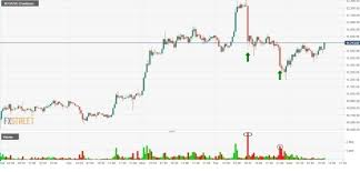 Btc Volume Chart Bitcoin Resistance Backed By Some Volume On The 30 Minute