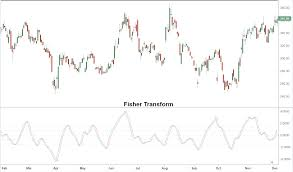 Fisher Transform Indicator Definition And Example