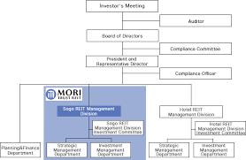Mtr Organization Chart Construction Of A Stable Portfolio Through Selective