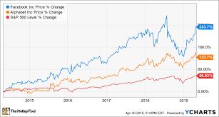 Google Charts Vs Better Buy Facebook Vs Google The Motley Fool