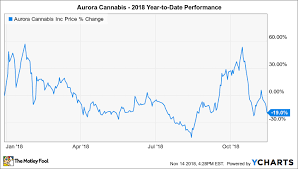 Cannimed Stock Chart Why Aurora Cannabis Is Down 19 So Far In 2018 The Motley Fool
