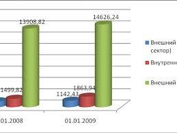 Государственный и муниципальный долг реферат Курсовая работа Государственный долг РФ курсовые МЭИ Государственные и муниципальные гарантии