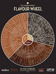 Whiskey Profile Chart Pin On Whisky Stuff