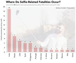 Vending Machine Death Statistics Impressive Here Are The Stupid Ways People Died Taking Selfies In 48