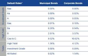 Municipal Bond Yields Chart Muni Bond Upgrades Prevail Vaneck