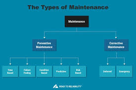 Corrective Maintenance Process Flow Chart Types Of Maintenance The 9 Different Strategies Explained