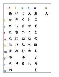 Kana Chart Display For Hiragana Katakana