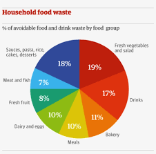 Food Waste Chart This Is Because Fuel Is Wasted For The Food Along With