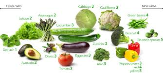 Keto Fruit Chart Keto Vegetables The Visual Guide To The Best And Worst