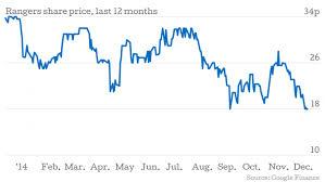 Rangers Share Price Chart Mike Ashleys Influence At Rangers Grows As Derek Llambias
