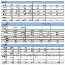 New Balance Shoe Replacement Chart Runnergirl Training New Balance Shoe Replacement Chart