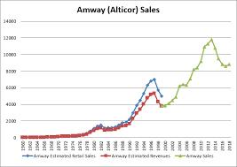 Amwaywiki Sales Data