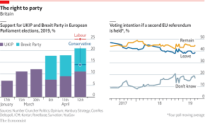 Uk Polling Chart Right Wing Populist Parties Are Polling Well In Britain