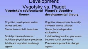 Piaget And Vygotsky Compare And Contrast Chart Piaget Theory Of Cognitive Development Part Cognitive