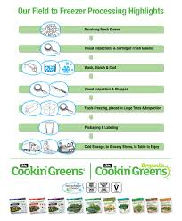 Demystifying The Iqf Flash Frozen Process Cookin Greens