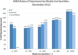 Depression Chart Mbis Rates Of Depression By Media Use Quintiles December
