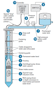 similiar deep well submersible pump installation keywords deep well wiring diagram deep get image about wiring diagram