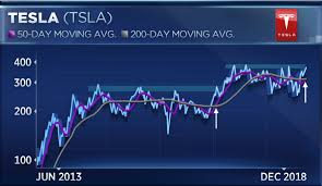 Tesla Aktie Chart If Tesla Can Break This Level Squeeze Could Deliver 45