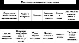 Реферат Учет материально производственных запасов  Материально производственные запасы можно условно объединить в шесть основных классификационных групп которые представлены на рис 1 1