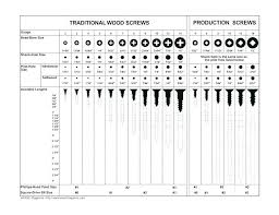 Wood Screw Size Chart Metric Wood Screw Size Jimmyscomidasrapidas Com Co