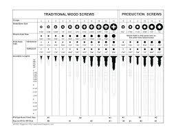 Wood Screw Size Chart Wood Screw Size Jimmyscomidasrapidas Com Co