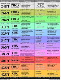 Terpene Temperature Chart