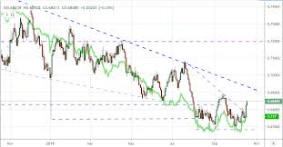 Aud Usd Outlook May Struggle To Fulfill A Developing Reversal