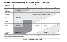 Usda Beef Quality Grade Chart Us Foods De Mexico Is Committed To Supplying Our Customers