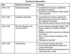 Timeline Chart Of French Revolution From 1774 To 1848 39 Best French Revolution Fashion Images French Revolution