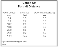 Aperture Distance Chart Light Description G9 Portrait Distance