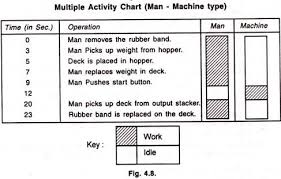 Method Study Charts And Diagrams Multiple Activity Chart Construction Of Chart And Travel Chart