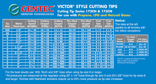 Victor Brazing Tip Chart Victor Style Cutting Tips Genstartech