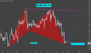 Live Forex Market Charts Cfd Forex Trading Charts Oanda