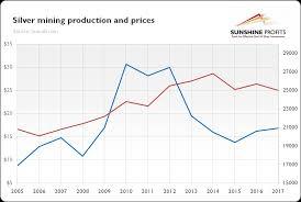 Silver Supply Analyze It And Profit Sunshine Profits