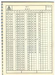 Gear Cutter Module Chart Pdf Bedowntowndaytona Com