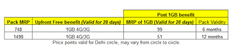 Idea Internet Recharge Chart Airtel Launches 3g Booster Packs To Extend Data Validity