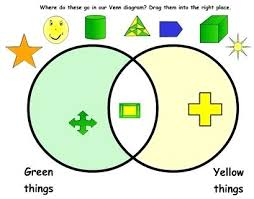 Interactive Venn Diagram Generator Interactive Venn Diagrams Math Diagram 1 Maths Zone Cool