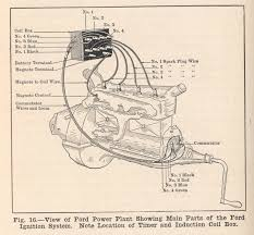 model t wiring diagram model image wiring diagram 1925 model t ford wiring diagram wire diagram on model t wiring diagram