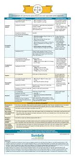 Comparison Of Injectable And Oral Anticoagulants Symbria