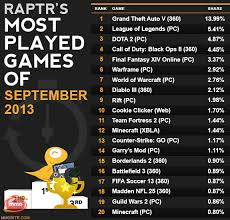lol surpasses dota 2 to be the most played pc game league of