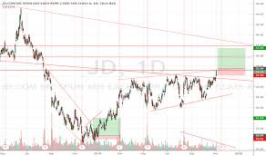 Jd Stock Price And Chart Nasdaq Jd Tradingview