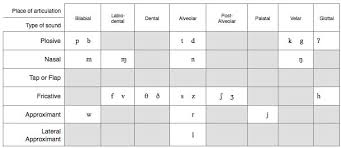 Consonant Chart What Is A Consonant Sound