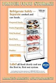 Food Storage Hierarchy Proper Food Storage More Food Storage